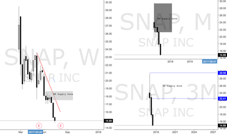 SNAP: SNAP Short Bias from WK Supply Zone