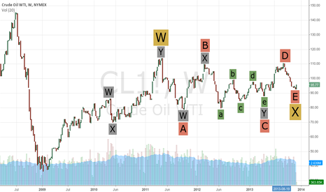 CL1!: Crude Oil, $CL
