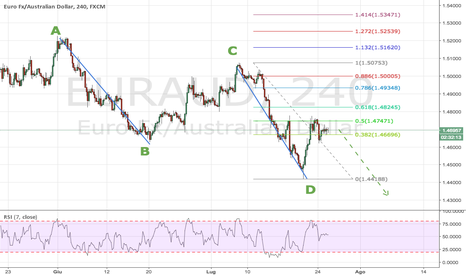 EURAUD: EURAUD: ABCD Pattern completato