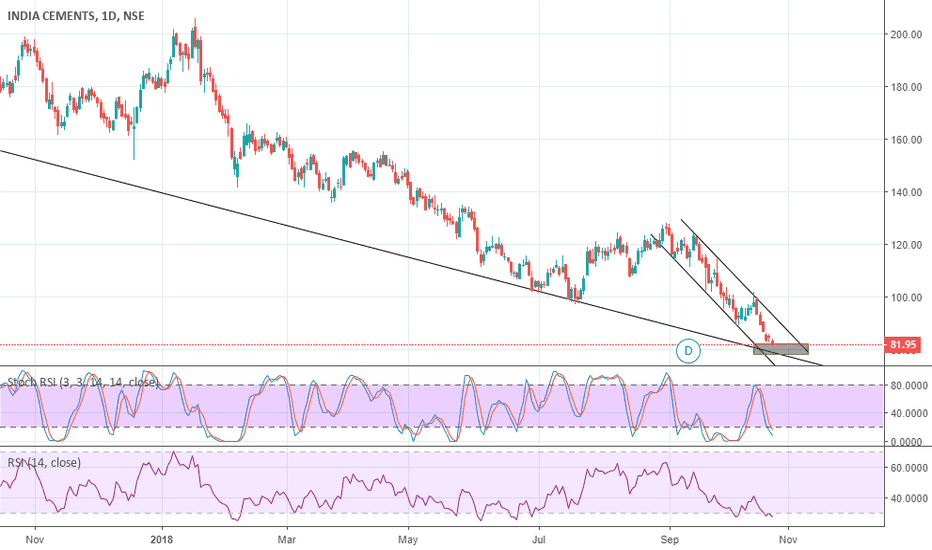 INDIACEM: india Cement Nearing Buy Zone