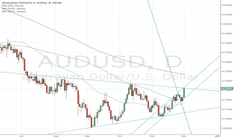 AUDUSD: short AUD USD