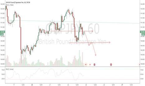 GBPJPY: GBPJPY Sell 60Min
