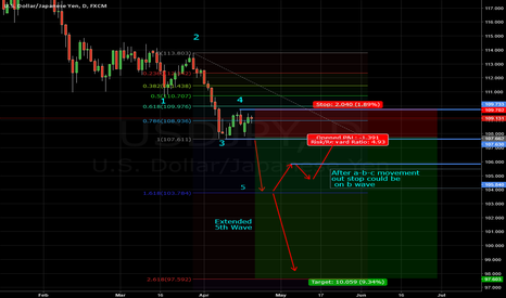USDJPY: USDJPY - Elliot Based Idea