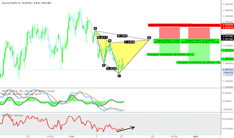 EURUSD: EUR/USD potential cypher pattern (long term)