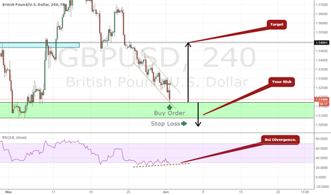 GBPUSD: GBPUSD, In Major Demand Zone.