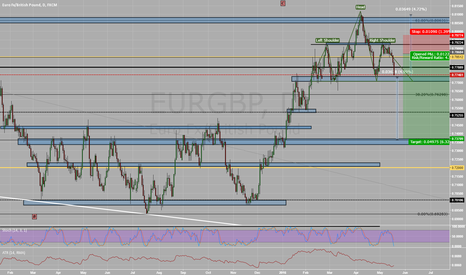 EURGBP: HEAD, SHOULDERS KNEES AND TOES