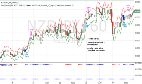 NZDJPY: June Trade 51-53 NZDJPY (Profit 12%)