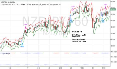 NZDJPY: June Trade 51-53 NZDJPY (Profit 12%)