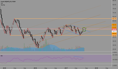 USOIL: Long Oil to 60 and up
