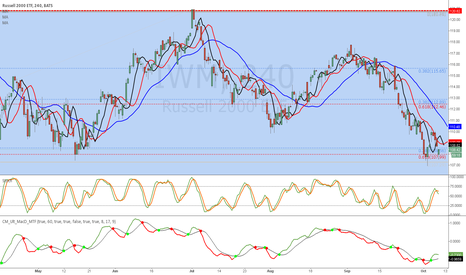 IWM: IWM - Dinapoli D-Level LONG
