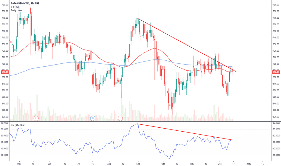 TATACHEM: Tatachem at resistance on trend line and RSI