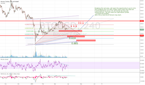 BTCUSD: Short , but not now ! Risk-reward is not good at the moment.