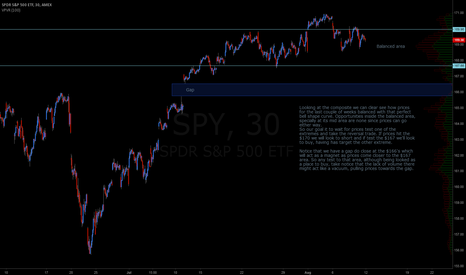 SPY: Mediam term composite view