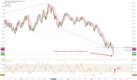 AUDNZD: Are we at the bottom?