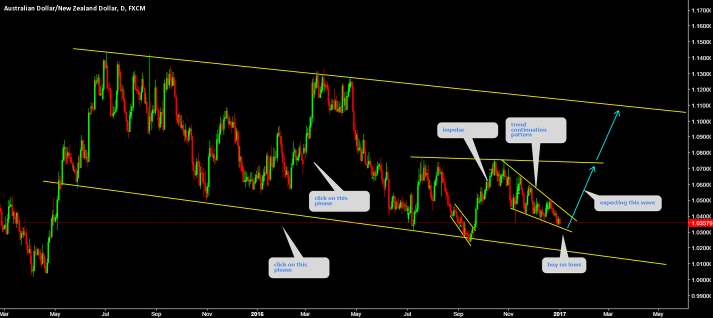 AUDNZD Buy on lows