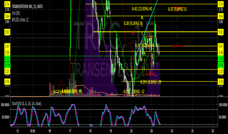 TRXC: TRXC- the chart is busy, sorry Tons ofcup and handles get now
