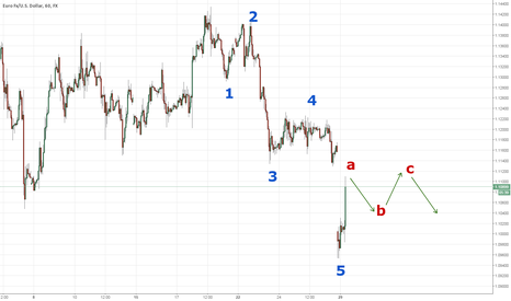 EURUSD: EURUSD Enters corrective Phase