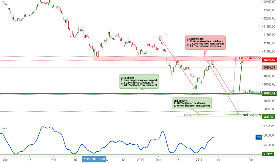 DAX: DAX approaching support, potential bounce!