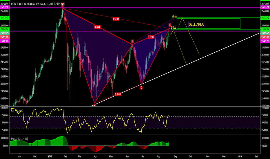 DJI: DOW JONES / Crash / Pattern  Gartley // Make Money /