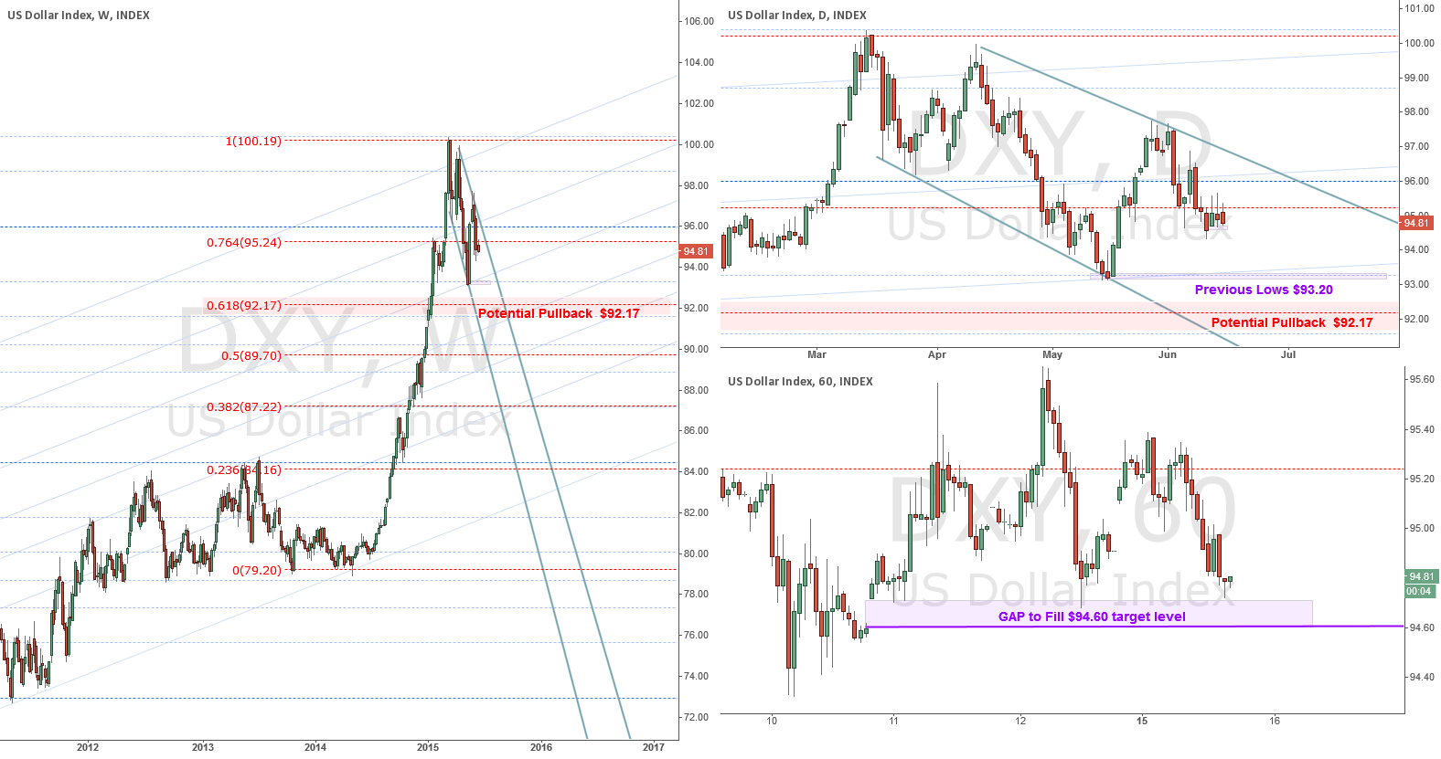 Next USD Levels to Watch Out For