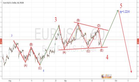 EURUSD: best scenario