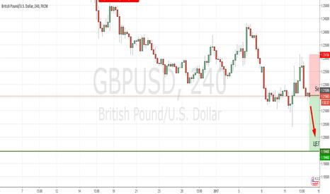 GBPUSD: GBP/USD, ИДЁМ НА ОБНОВЛЕНЯ МИНИМУМА