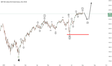 SPX500: SPX500 - Might be time for a correction