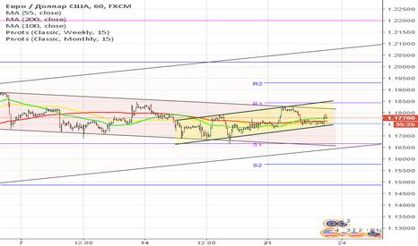 EURUSD: Пара EUR/USD нашла поддержку на недельной РР 1.1754