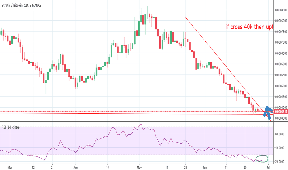 STRATBTC: expect stratis uping trend