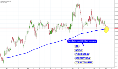ASIANPAINT: The Mighty 200 EMA