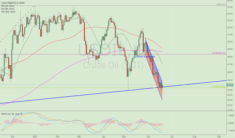 USOIL: Three reasons to long crude oil