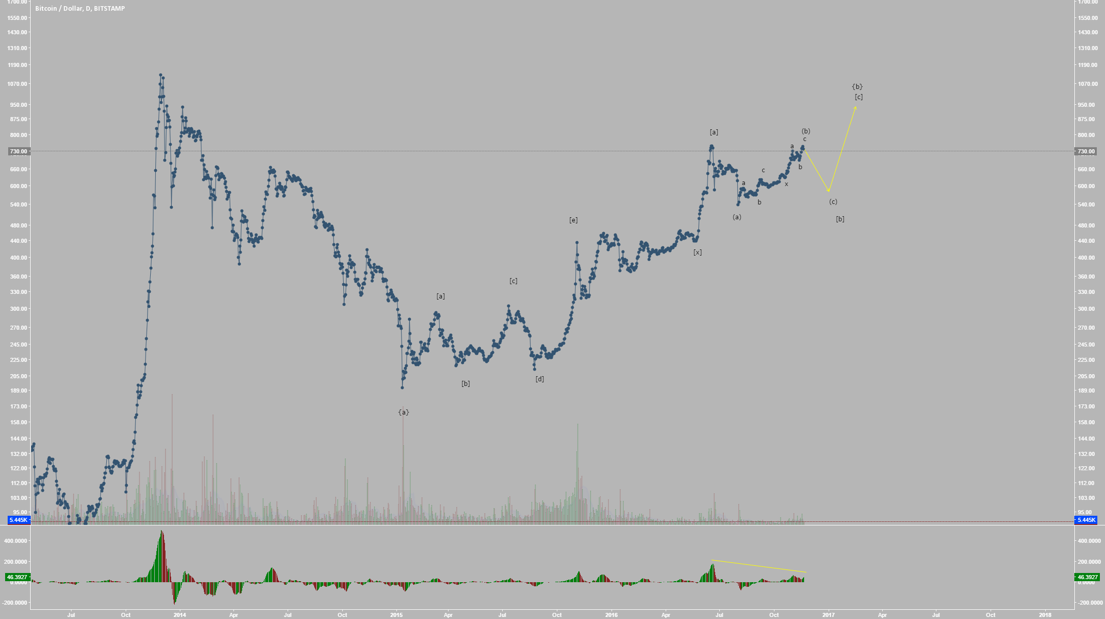 Bitcoin Preparing for Deep Retracement to Sub-600 (Elliott Wave)