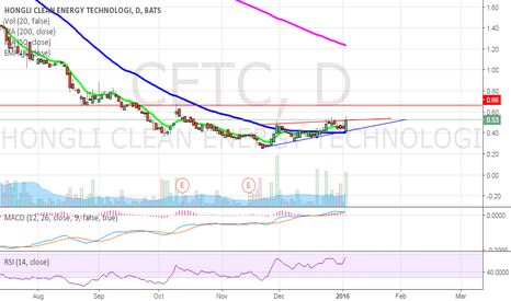 CETC: CETC Technical breakout