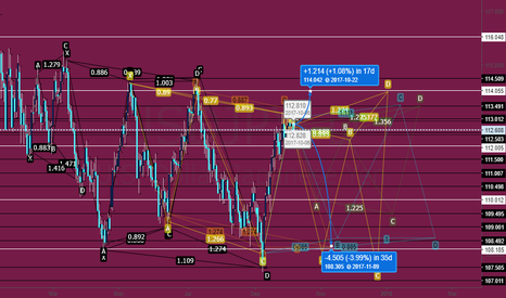USDJPY: Piecing Thoughts Together (Daily)
