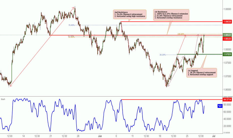 AUDNZD: AUDNZD Testing Resistance, Potential Reversal!