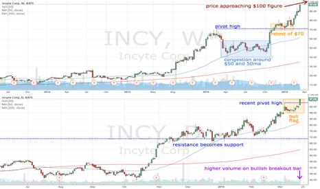 INCY: INCY approaching $100