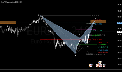 EURJPY: Possible Bat on EURJPY?