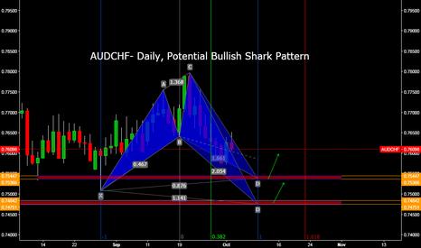 AUDCHF: AUDCHF- Daily, Potential Bullish Shark Pattern