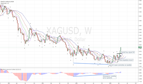 XAGUSD: Silver Chart Update: Impulse Move Starting to Unfold