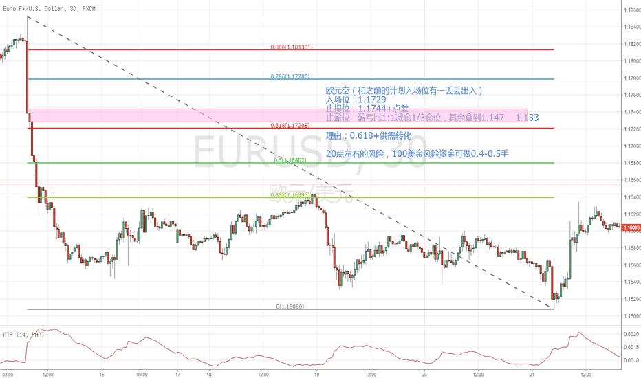 EURUSD: 欧元空  旧图重发
