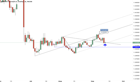 GBPUSD: Cable at support!!