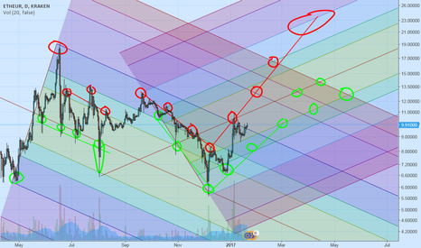 ETHEUR: ETH/EUR potential buy zones