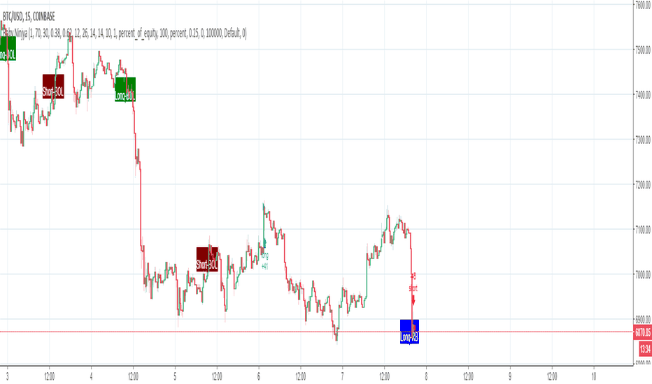 BTCUSD: BTCUSD- Just when we thought bullish, we come up short ;)