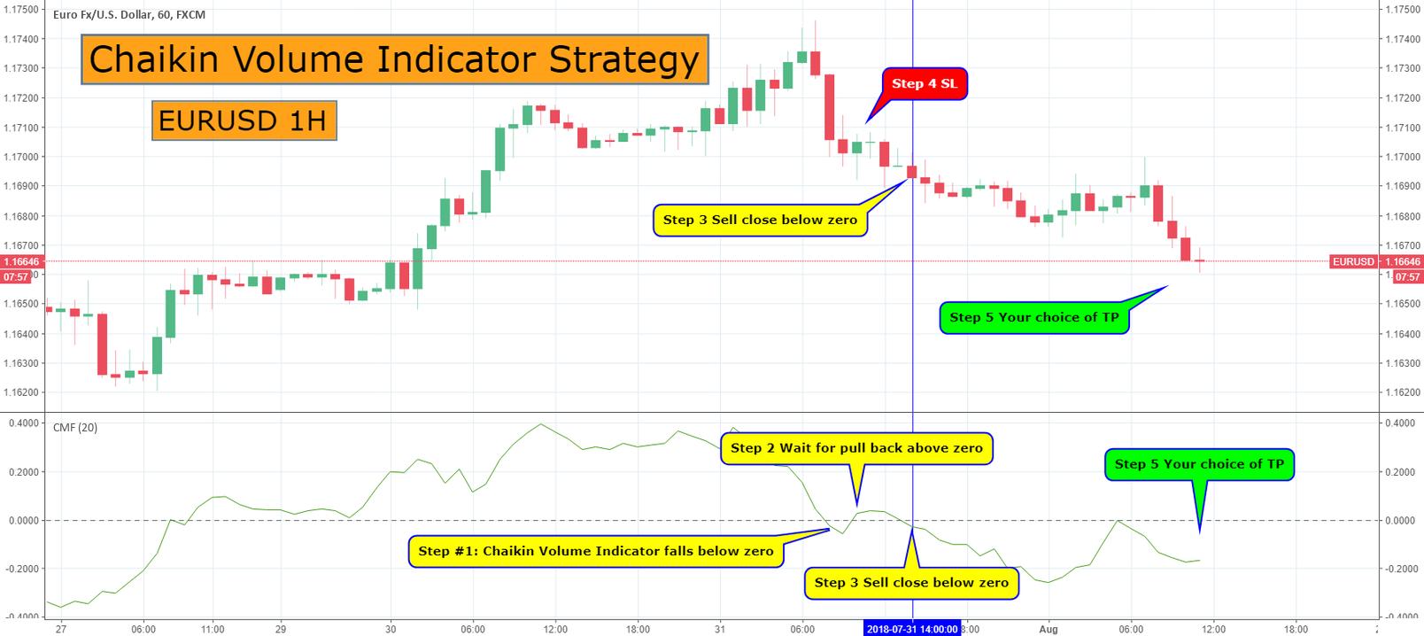 Chaikin Volume Indicator Strategy EURUSD 1H for FX:EURUSD ...