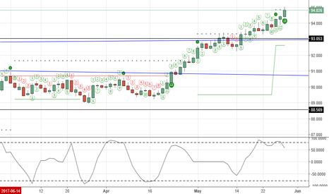 DXY: DeMark 13 Countdown Sell
