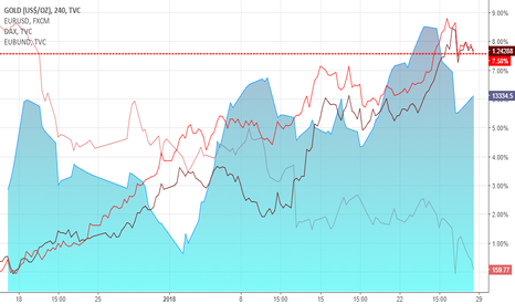 GOLD: DAX GOLD and EURO/USD + EUBund