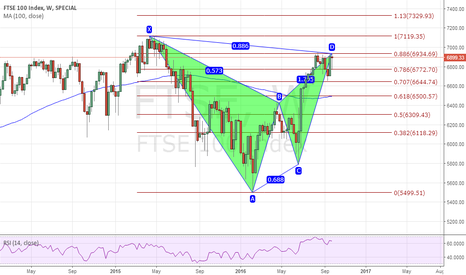 FTSE: FTSE 100 Index bearish bat