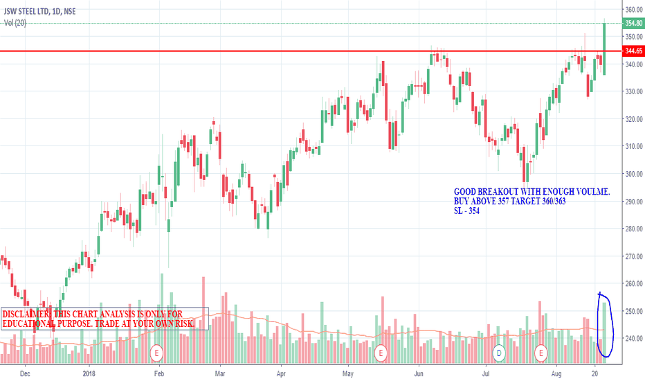 JSWSTEEL: JSW STEEL - GOOD BREAKOUT WITH GOOD VOLUME