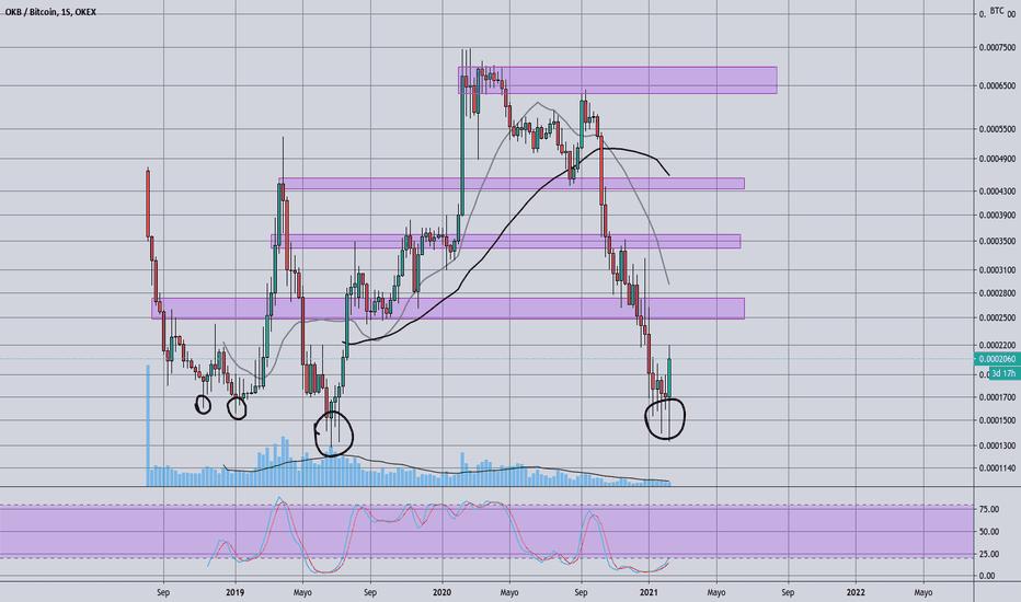 bitcoin logaritmică tradingview)