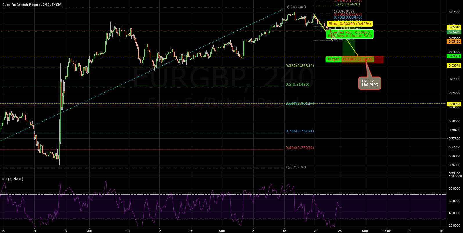 EURGBP: SHORT ON IT FOR 180 PIPS!